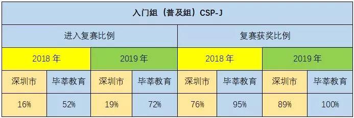 一份满意的答卷——毕莘教育2019年CSP成绩报告