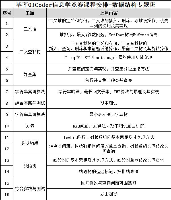 """020年12月信息学竞赛数据结构专题班——深圳罗湖区深运大厦6楼"""""""