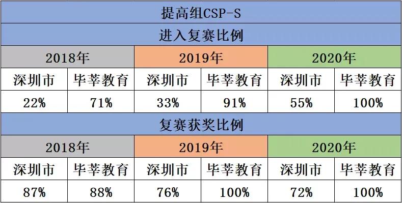【重磅】毕莘教育2021年信息学奥赛CSP-S集训冲刺班开始报名!