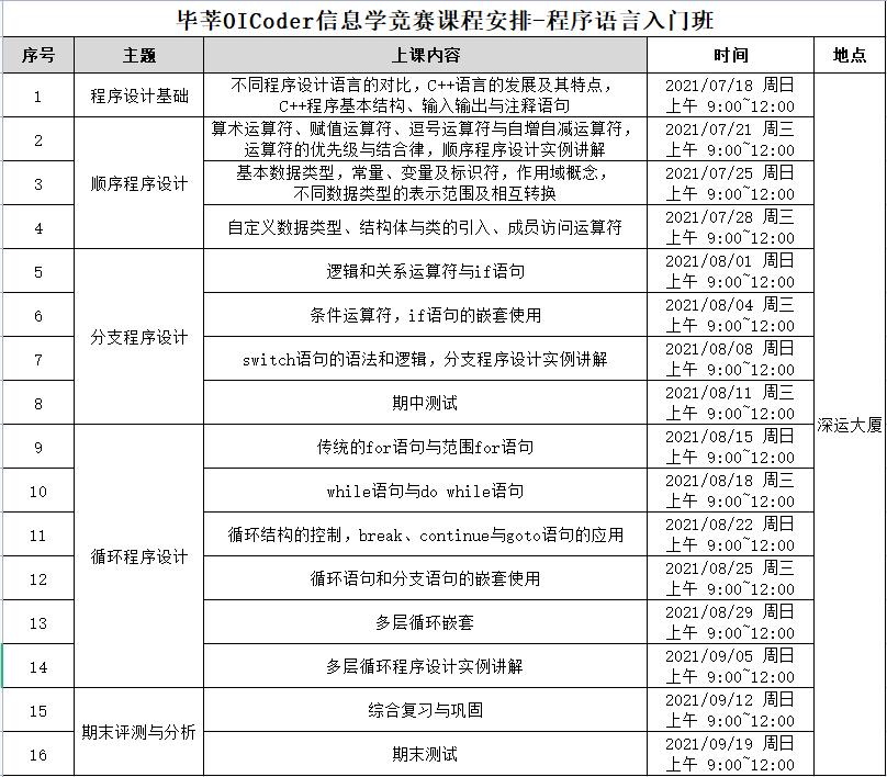【重磅】毕莘教育信息学竞赛零基础入门班开课啦!